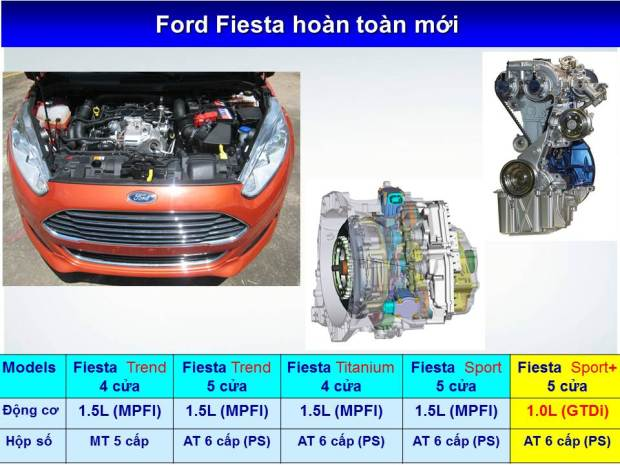 Fiesta EcoBoost 1,0L Slide9